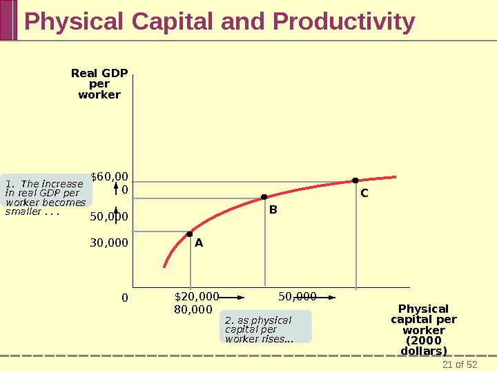 21 of 52 Physical Capital and Productivity $60, 00 0 50, 000 30, 000 0 Real