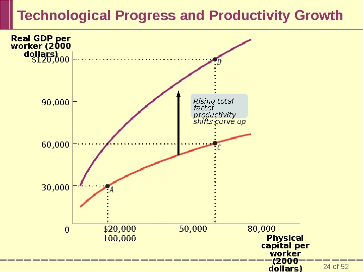 24 of 52 Technological Progress and Productivity Growth $120, 000 90, 000 60, 000 30, 000