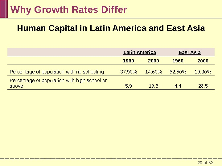 29 of 52 Why Growth Rates Differ Latin America East Asia 1960 2000 Percentage of population