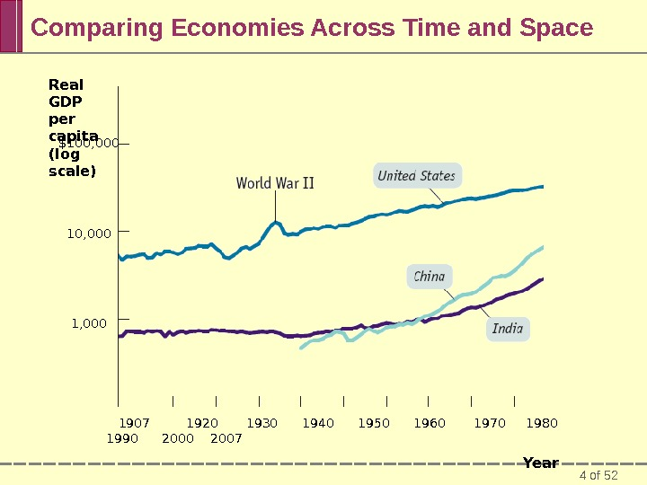 4 of 52 Comparing Economies Across Time and Space Real GDP per capita (log scale) $100,