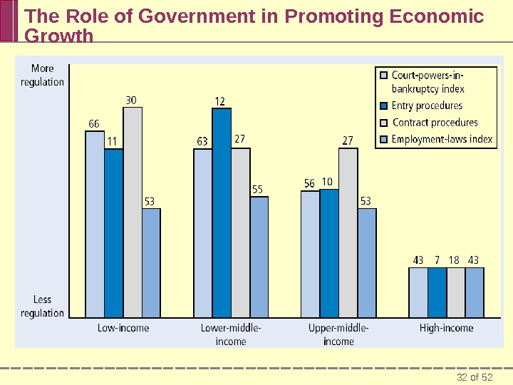 32 of 52 The Role of Government in Promoting Economic Growth
