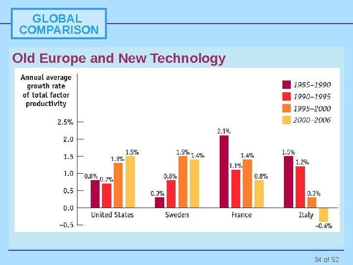 34 of 52 GLOBAL COMPARISON Old Europe and New Technology