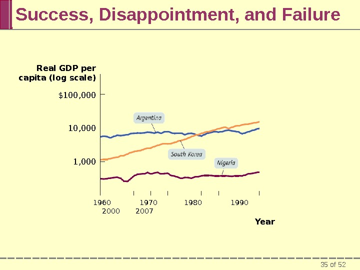 35 of 52 Success, Disappointment, and Failure Real GDP per capita (log scale) 1960