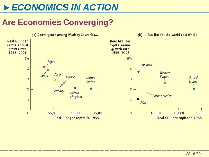 38 of 52► ECONOMICS IN ACTION Are Economies Converging?