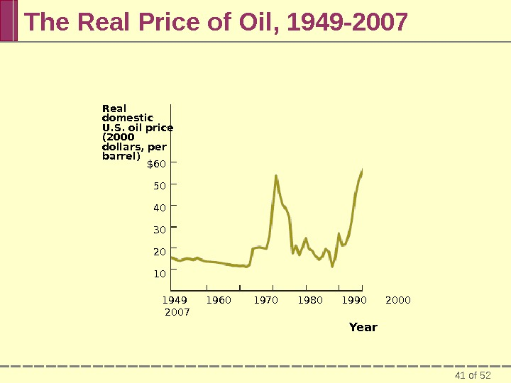 41 of 52 The Real Price of Oil, 1949 -2007 Real domestic U. S. oil price