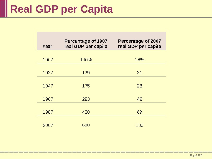 5 of 52 Real GDP per Capita Year Percentage of 1907 real GDP per capita Percentage