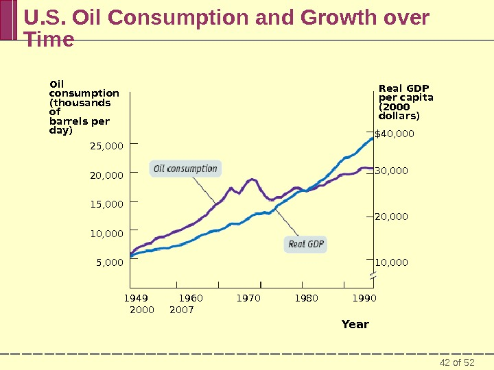 42 of 52 U. S. Oil Consumption and Growth over Time Oil consumption (thousands of barrels