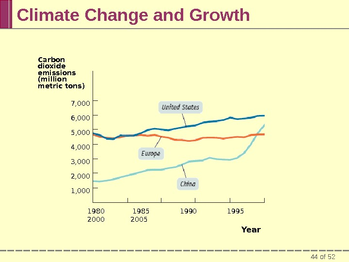44 of 52 Climate Change and Growth Carbon dioxide emissions (million metric tons) 1980