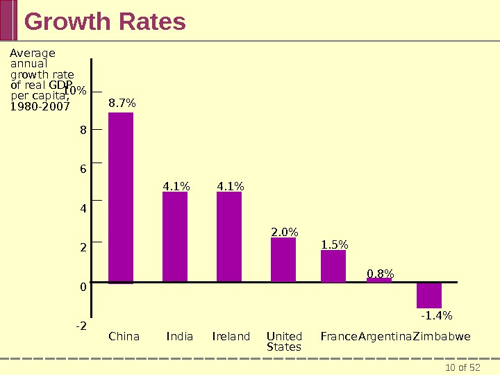 10 of 52 Growth Rates United States 10 8 6 4 2 0 -2 Average annual