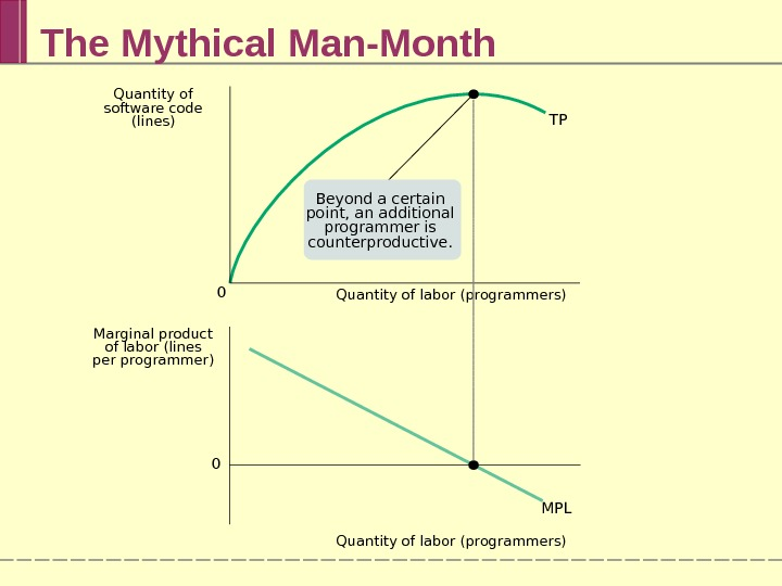 The Mythical Man-Month Quantity of labor (programmers) TP MPL 0 0 Quantity of labor (programmers)Marginal product