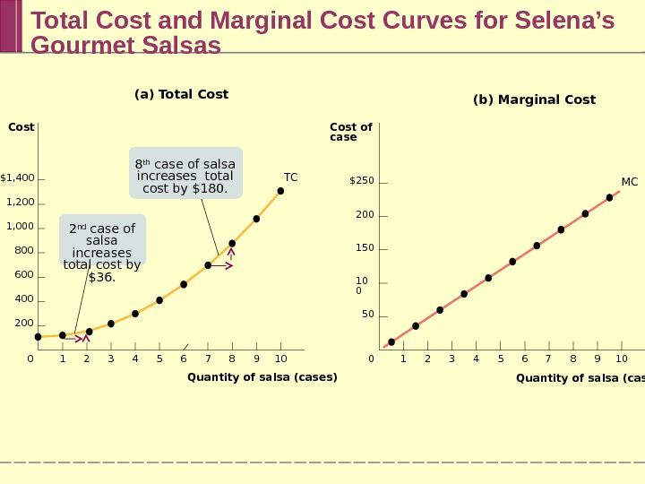 Total Cost and Marginal Cost Curves for Selena's Gourmet Salsas $250 200 150 10 0 50