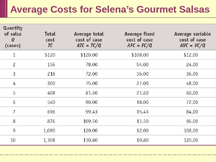 Average Costs for Selena's Gourmet Salsas