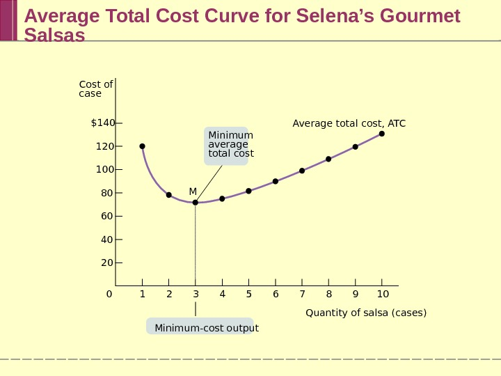 Average Total Cost Curve for Selena's Gourmet Salsas Average total cost, ATC M 7 8 9