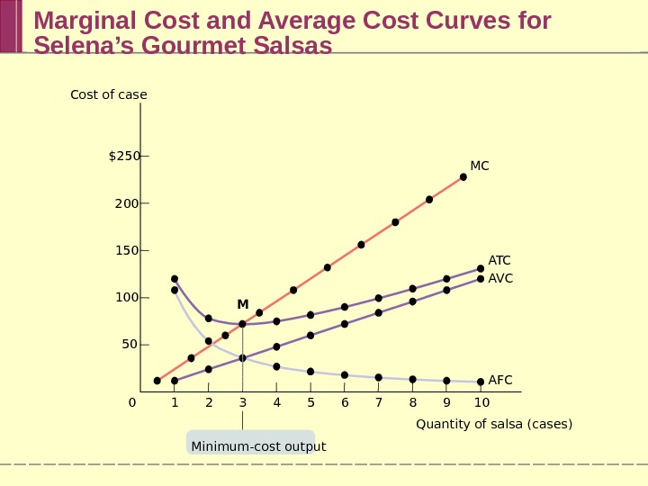 Marginal Cost and Average Cost Curves for Selena's Gourmet Salsas $250 200 150 100 50 7