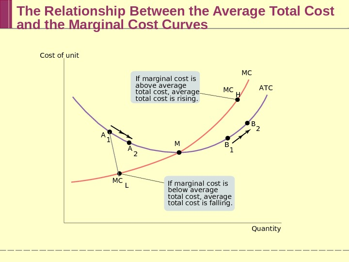 The Relationship Between the Average Total Cost and the Marginal Cost Curves Cost of unit Quantity.