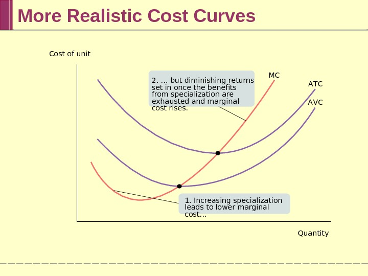 More Realistic Cost Curves MC A T C A VCCost of unit Quantity 2. … but