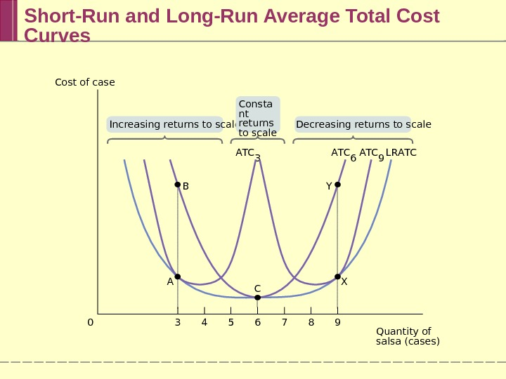 Short-Run and Long-Run Average Total Cost Curves B A T C 6 A T C 9