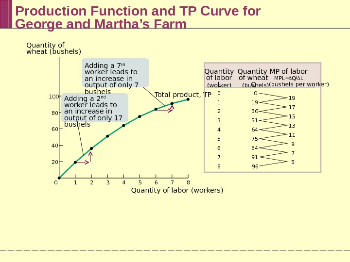 Production Function and TP Curve for George and Martha's Farm 0 1 2 3 4 5