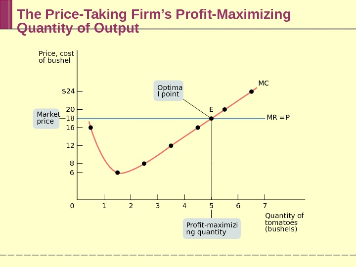 The Price-Taking Firm's Profit-Maximizing Quantity of Output 76543210$24 20 18 16 12 8 6 Price, cost