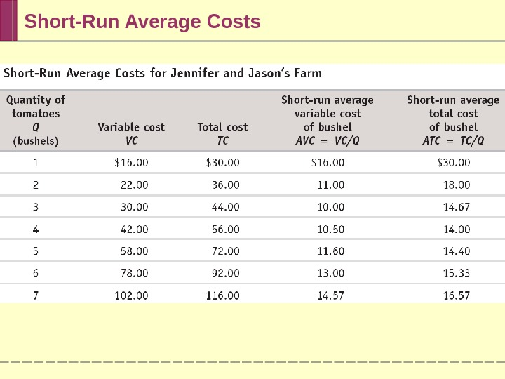 Short-Run Average Costs
