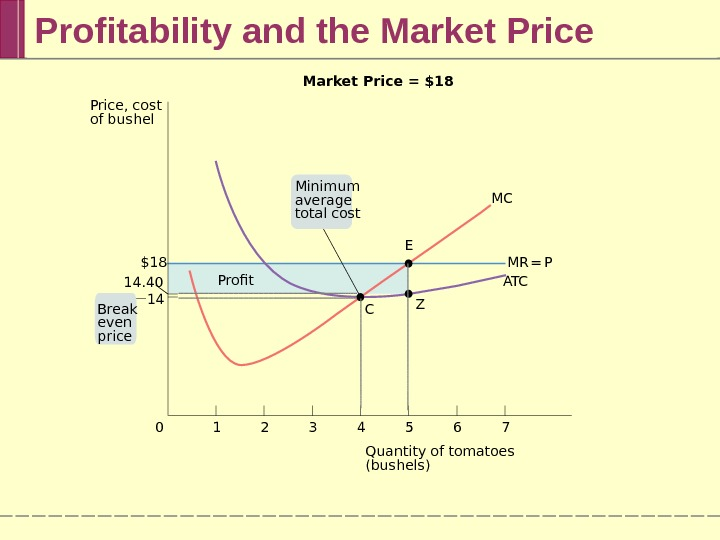 Profitability and the Market Price 76543210 MC Profit A T CMR =  P C ZEMarket