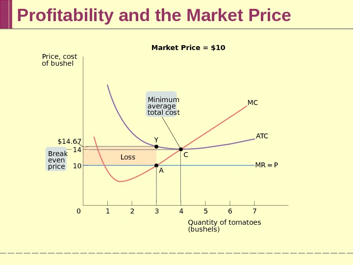 Profitability and the Market Price 76543210 MC Loss A T C MR =  PC AYMarket