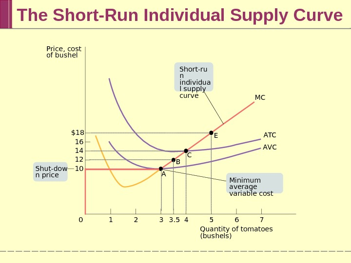 The Short-Run Individual Supply Curve 76543 3. 5210$18 16 14 12 10 MC A T C