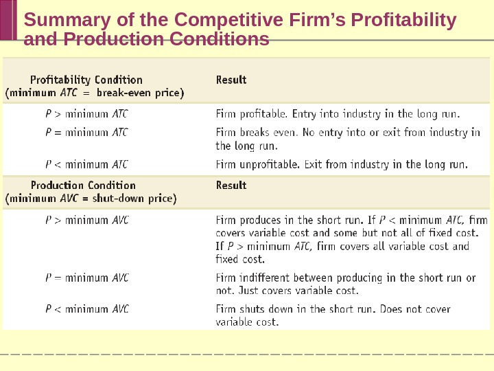 Summary of the Competitive Firm's Profitability and Production Conditions