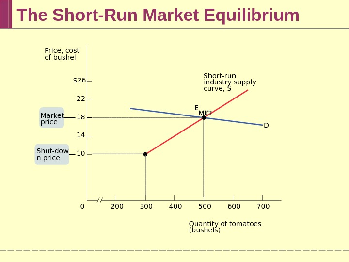 The Short-Run Market Equilibrium 7006005004003002000$26 22 18 14 10 DShort-run industry supply curve, S E MKT