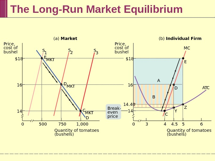 The Long-Run Market Equilibrium Quantity of tomatoes (bushels) 654 4. 530$18 16 14 1, 0007505000$18 16