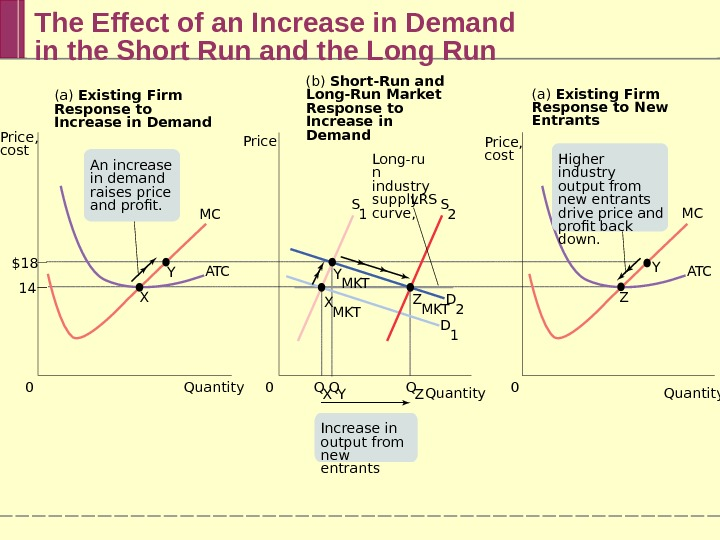 The Effect of an Increase in Demand in the Short Run and the Long Run MC