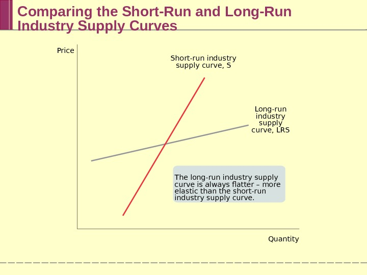 Comparing the Short-Run and Long-Run Industry Supply Curves The long-run industry supply curve is always flatter