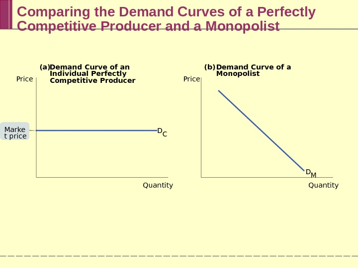 Comparing the Demand Curves of a Perfectly Competitive Producer and a Monopolist (a) Demand Curve of