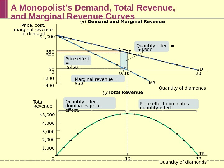 A Monopolist's Demand, Total Revenue, and Marginal Revenue Curves A MR TR D(a) 9 20$1, 000