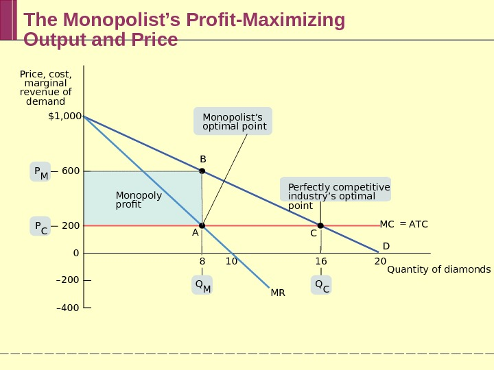 The Monopolist's Profit-Maximizing Output and Price B C MRMonopoly profit MC A T C D$1, 000