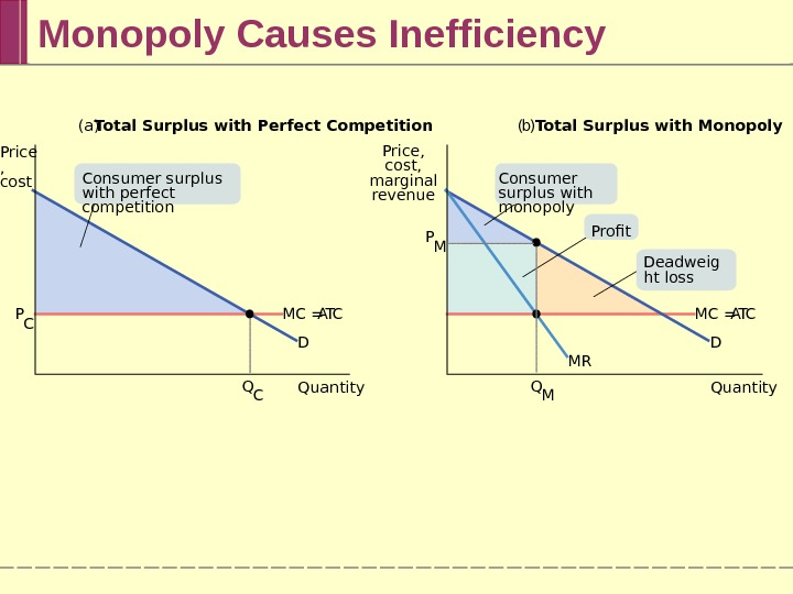 Monopoly Causes Inefficiency (a) Total Surplus with Perfect Competition ( b ) Total Surplus with Monopoly