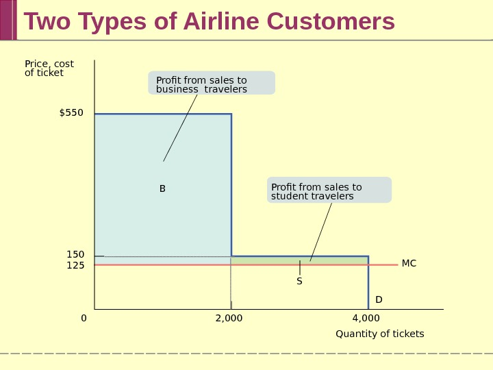 Two Types of Airline Customers Quantity of tickets. Price, cost of ticket D MC 2, 000