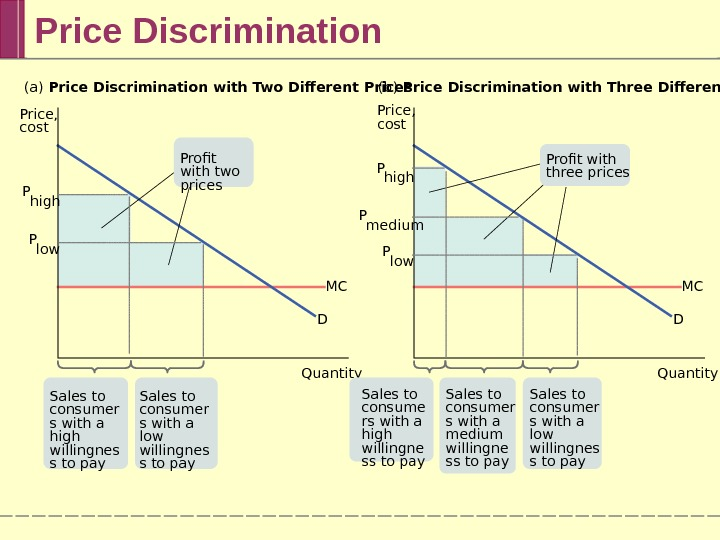 Price Discrimination Quantity. Price,  cost (a) Price Discrimination with Two Different Prices (b) Price Discrimination