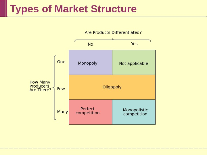 Types of Market Structure Are Products Differentiated? How Many Producers Are There? Oligopoly Perfect competition No