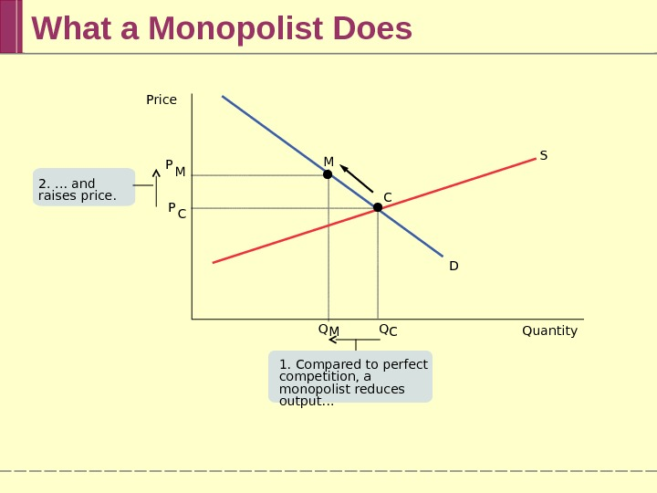 What a Monopolist Does M C S D Q CQ M Quantity. Price P M P