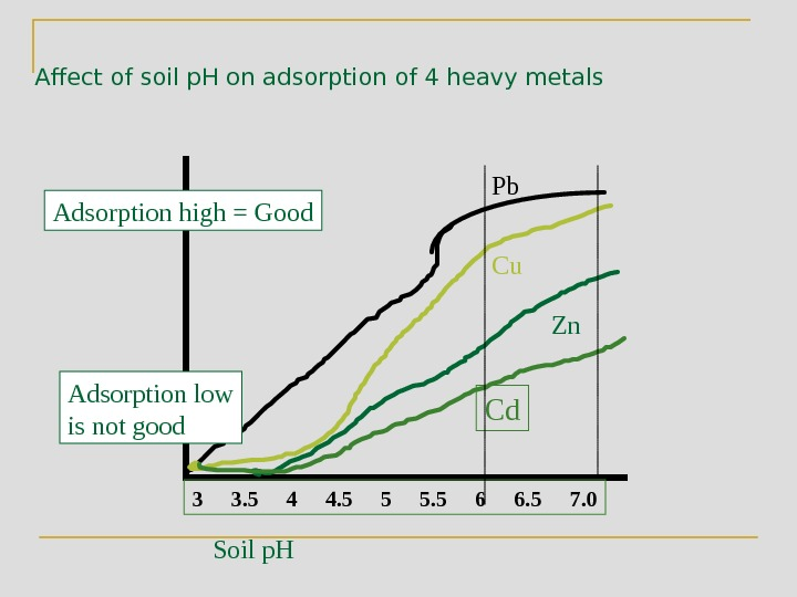Affect of soil p. H on adsorption of 4 heavy metals Adsorption high = Good Soil