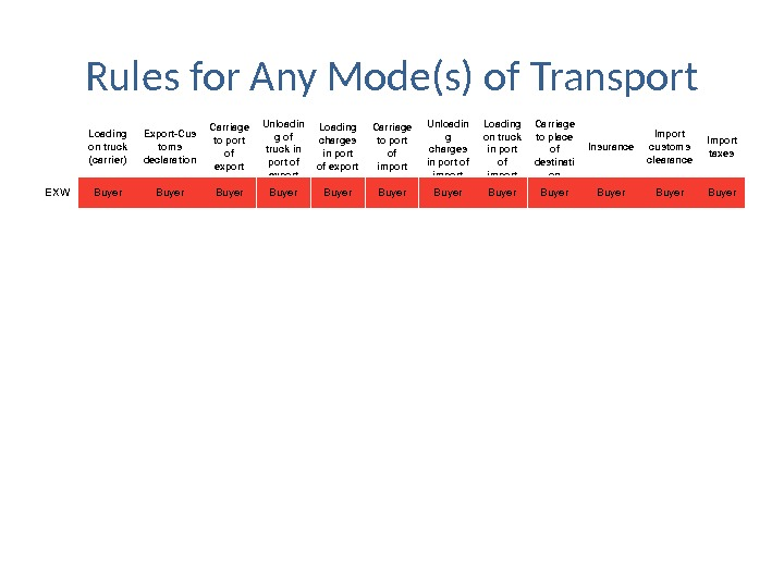 Rules for Any Mode(s) of Transport Loading ontruck (carrier) Export. Cus toms declaration Carriage toport of
