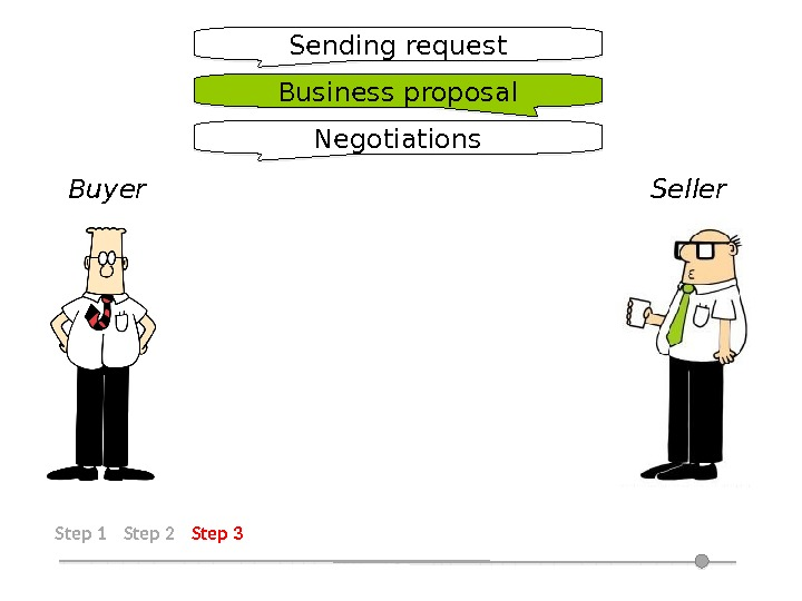 Step 1 Step 2 Step 3 Sending request Business proposal Negotiations Buyer Seller 12 14 15