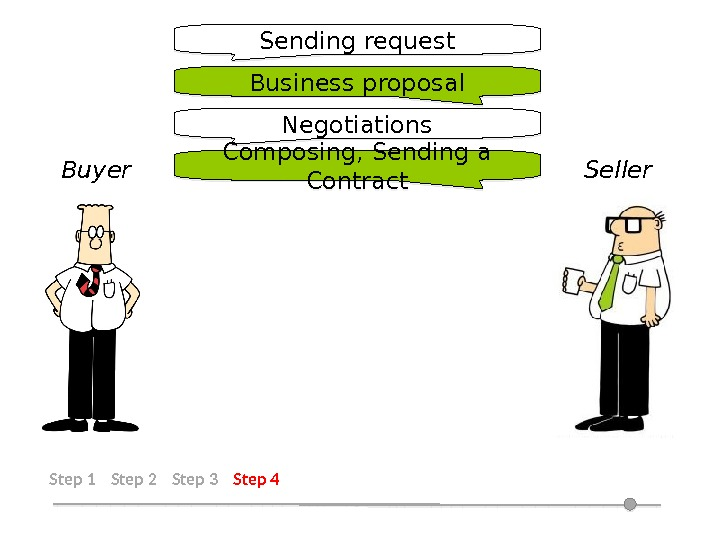 Step 1 Step 2 Step 3 Step 4 Sending request Business proposal Negotiations Composing, Sending a