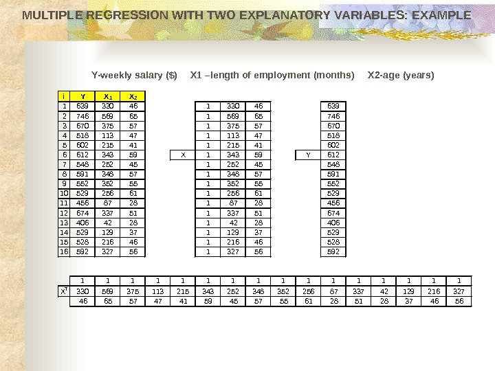 MULTIPLE REGRESSION WITH TWO EXPLANATORY VARIABLES: EXAMPLE i Y X 1 X 2 1 639 330
