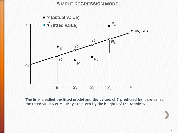 P 4 The line is called the fitted model and the values of Y predicted by