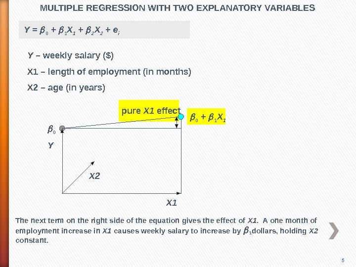 MULTIPLE REGRESSION WITH TWO EXPLANATORY VARIABLES 5 Y X 2 The next term on the right