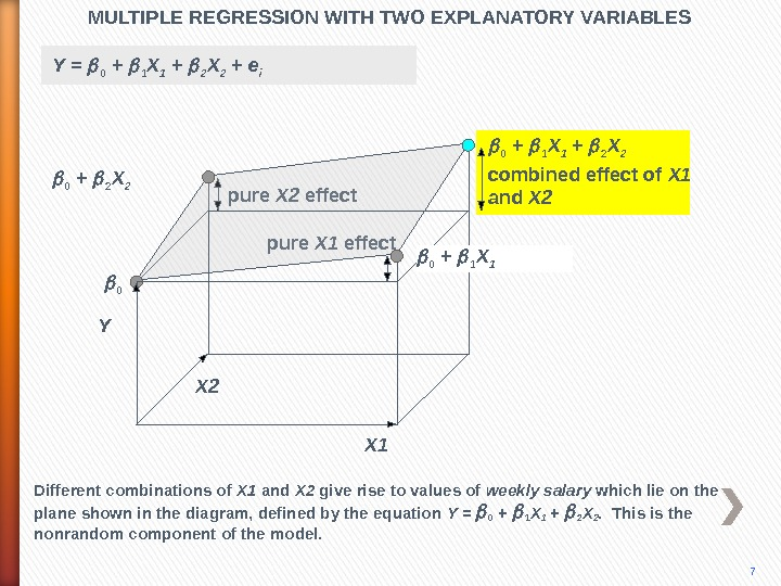 pure X 2 effect pure X 1 effect. MULTIPLE REGRESSION WITH TWO EXPLANATORY VARIABLES X 10