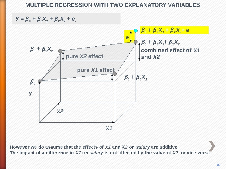 pure X 2 effect pure X 1 effect. MULTIPLE REGRESSION WITH TWO EXPLANATORY VARIABLES 10 X