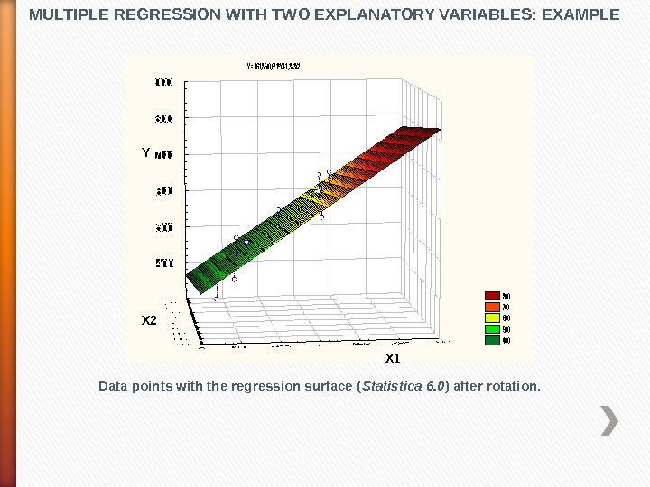 MULTIPLE REGRESSION WITH TWO EXPLANATORY VARIABLES: EXAMPLE Data points with the regression surface ( Statistica 6.
